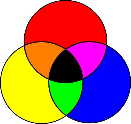 Figure 1-3: Subtractive primary colors and their combinations