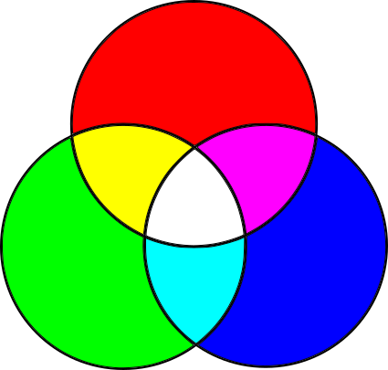Figure 1-5: The additive primary colors and some of their combinations