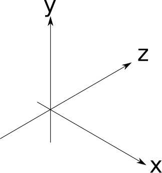 Figure 1-6: The coordinate system we'll use for our scenes