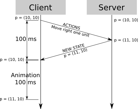 Client-Side Prediction and Server Reconciliation - Gabriel