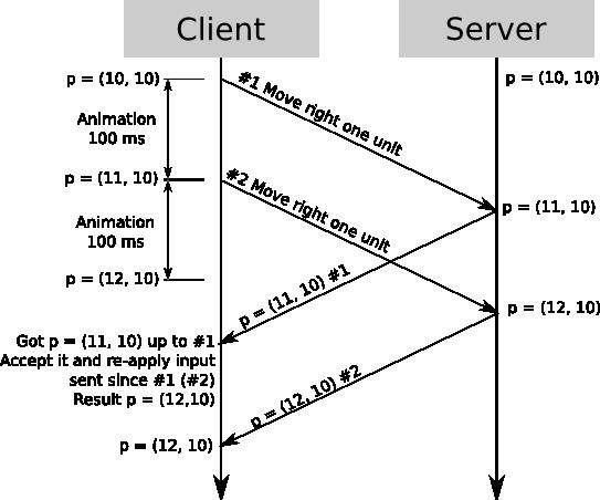 Client-Side Prediction and Server Reconciliation - Gabriel Gambetta